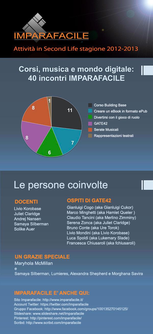Infografica Imparafacile