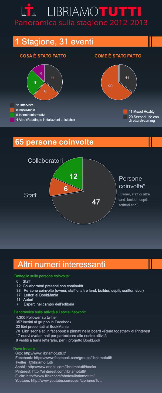 infografica-LT2