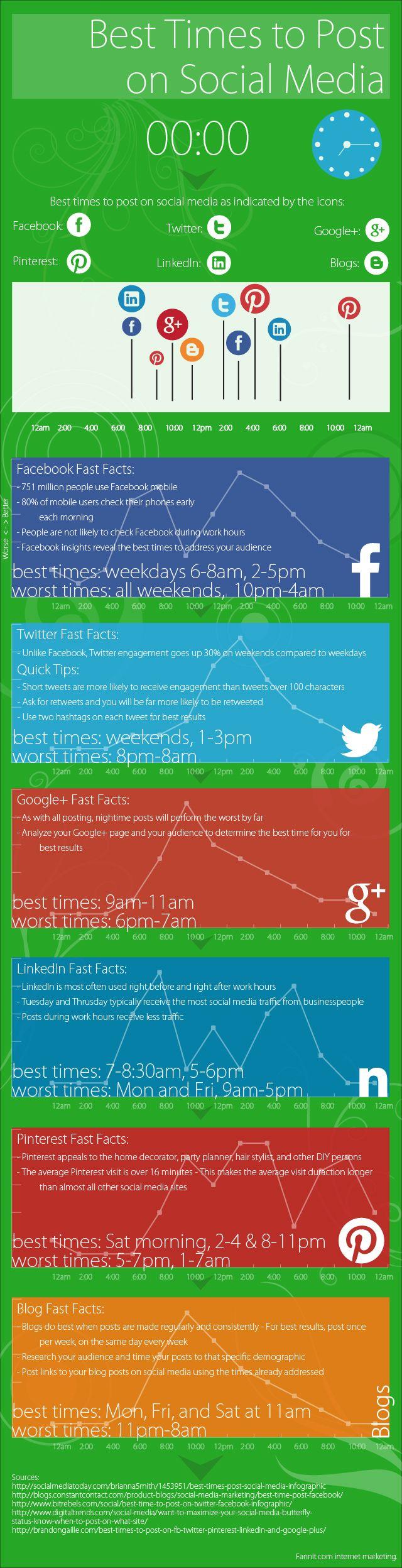 momento-migliore-per-pubblicare-nei-social (2)