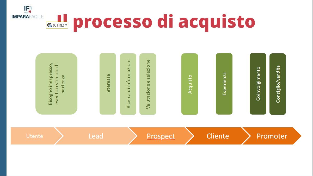 01-lead generation processo di acquisto