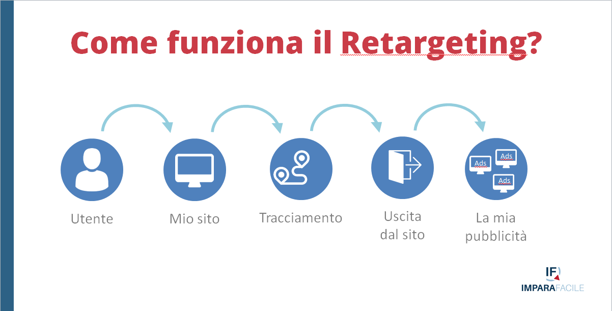 03-web marketing retargeting