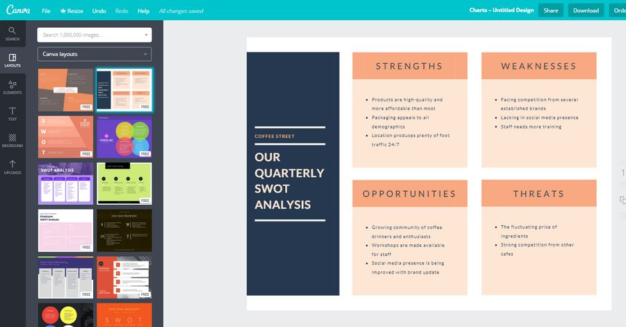 Canva analisi SWOT